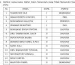 Daftar Nama 13 Bacaleg yang Dinyatakan TMS oleh KPU Bolmut