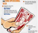 Pemkot Kotamobagu Masih Tunggu Dana Transver Rp12 Miliar dari Pemerintah Pusat