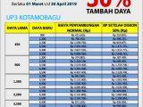 Batas 30 April, PLN Beri Diskon sampai 100% Khusus Tambah Daya Listrik