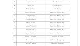 17 Masjid dan 1 Gereja di Kota Kotamobagu, Sudah Bisa Ibadah Kolektif, Ini Daftarnya