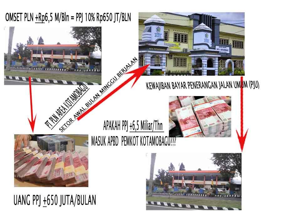 Menguak Tabir Setoran PT PLN Rp650 Juta Perbulan Di Kas Pemkot Kotamobagu