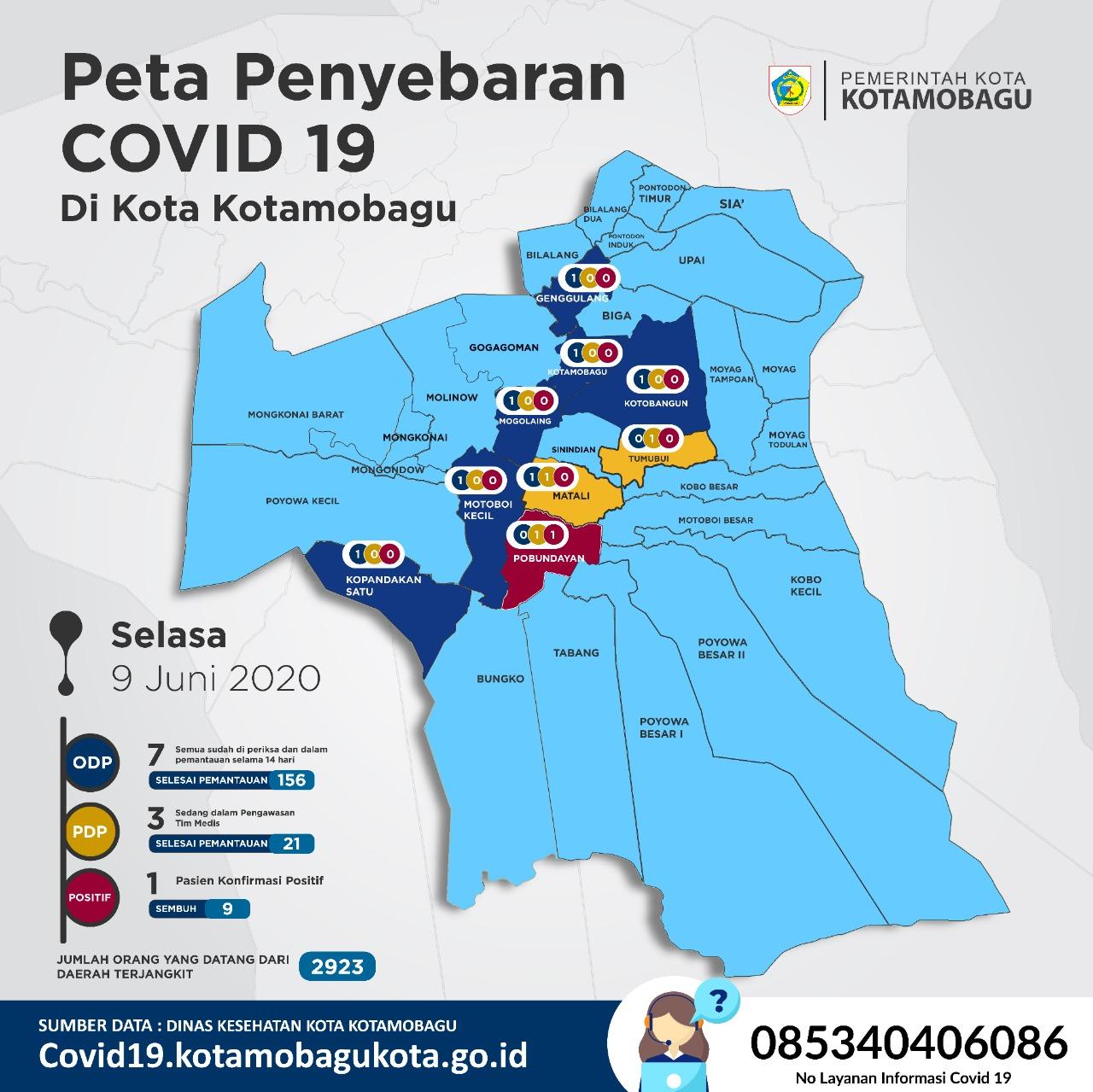Kelurahan Pobundayan Zona Merah, Tinggal 1 Warga Kotamobagu Positif Covid 19 Dalam Perawatan RSUD Lolak